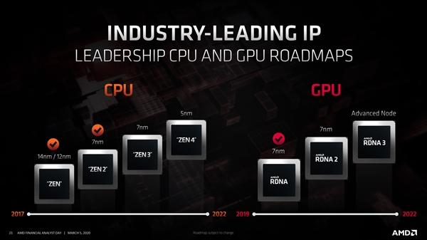 AMD hoja de ruta 2020
