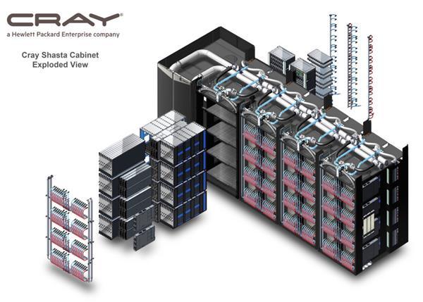 AMD superordenador Cray