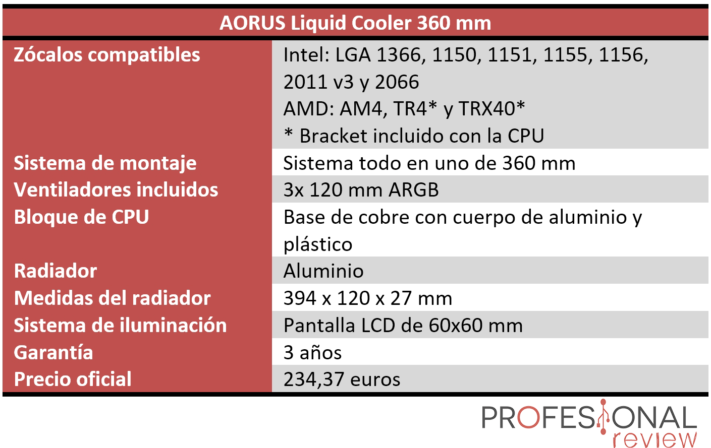 AORUS Liquid Cooler 360 Características