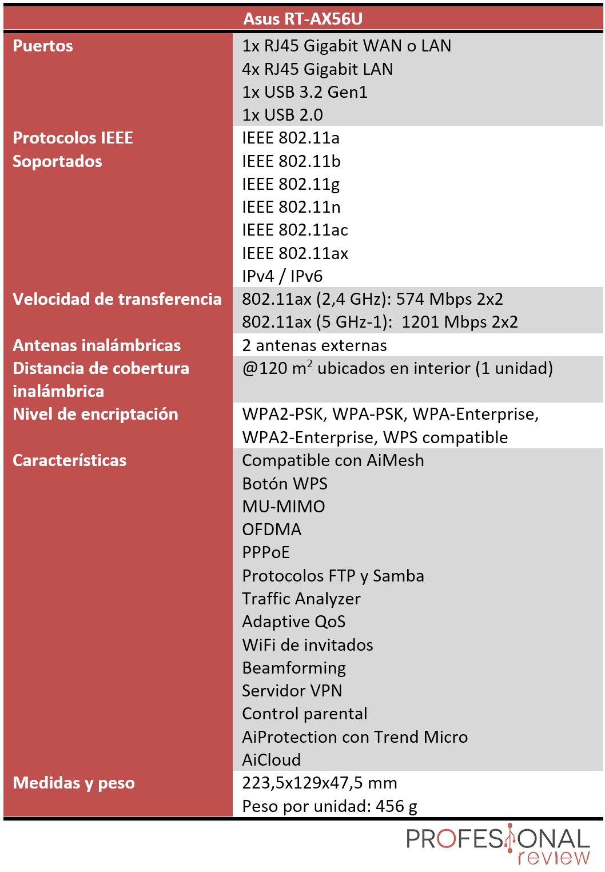 Asus RT-AX56U Características