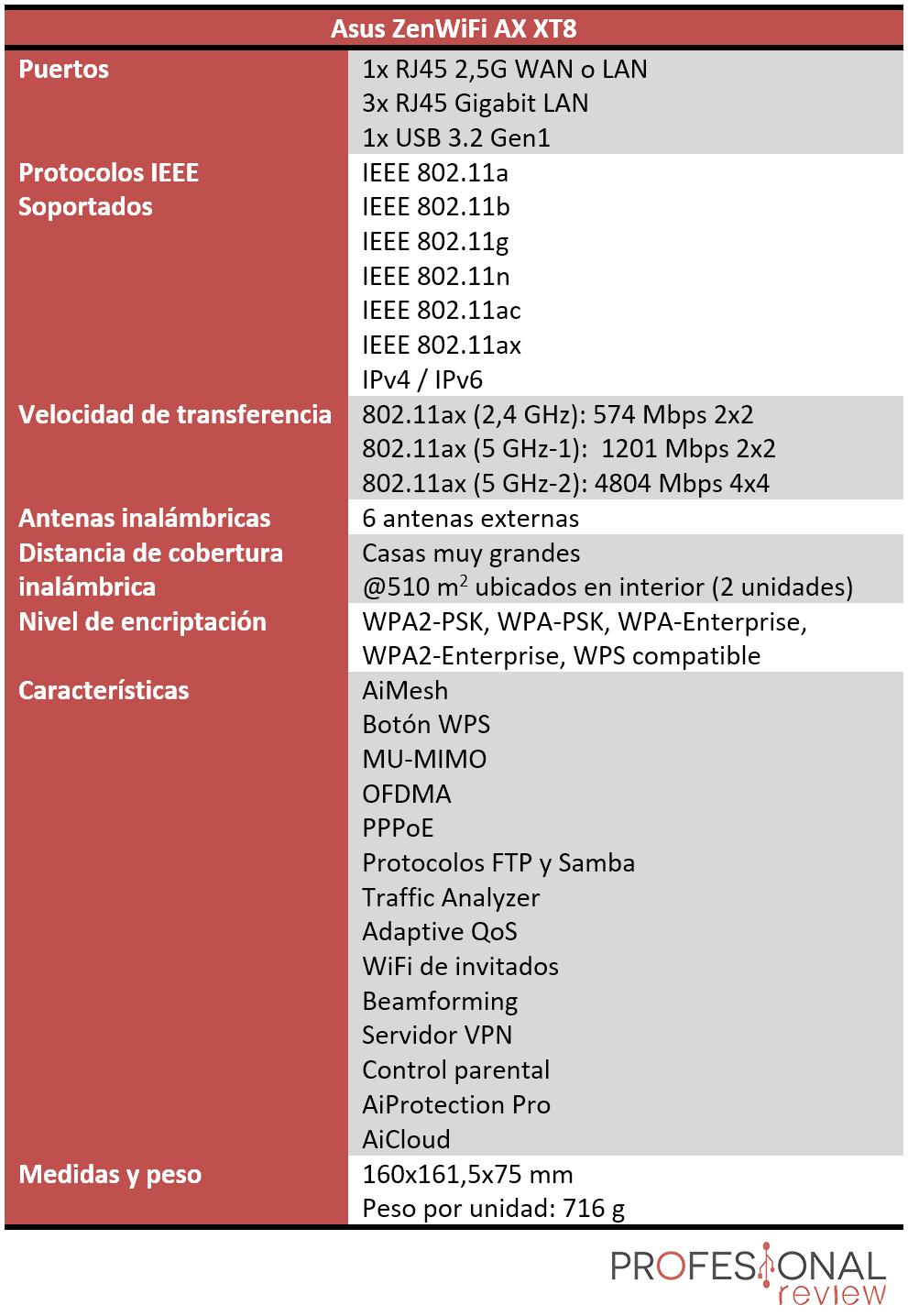 Asus ZenWiFi AX XT8 Características