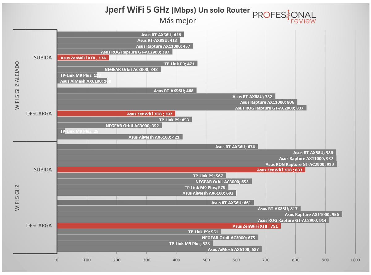 Asus ZenWiFi AX XT8 5 GHz