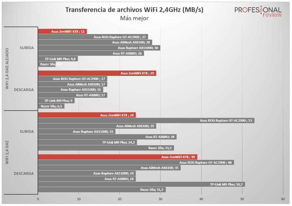 Asus ZenWiFi AX XT8 Review