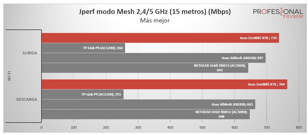 Asus ZenWiFi AX XT8 Smart Connect