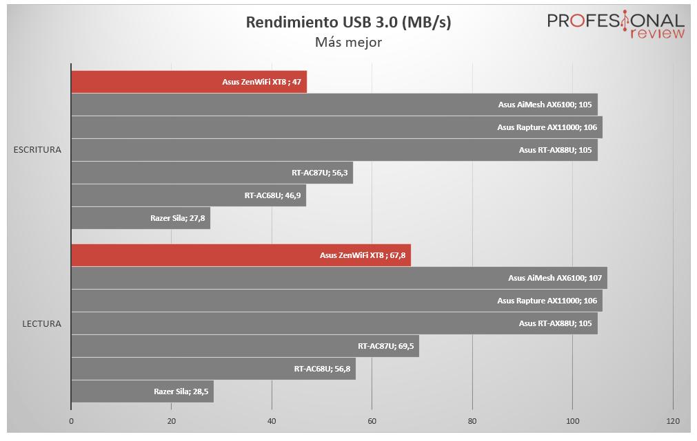 Asus ZenWiFi AX XT8 USB