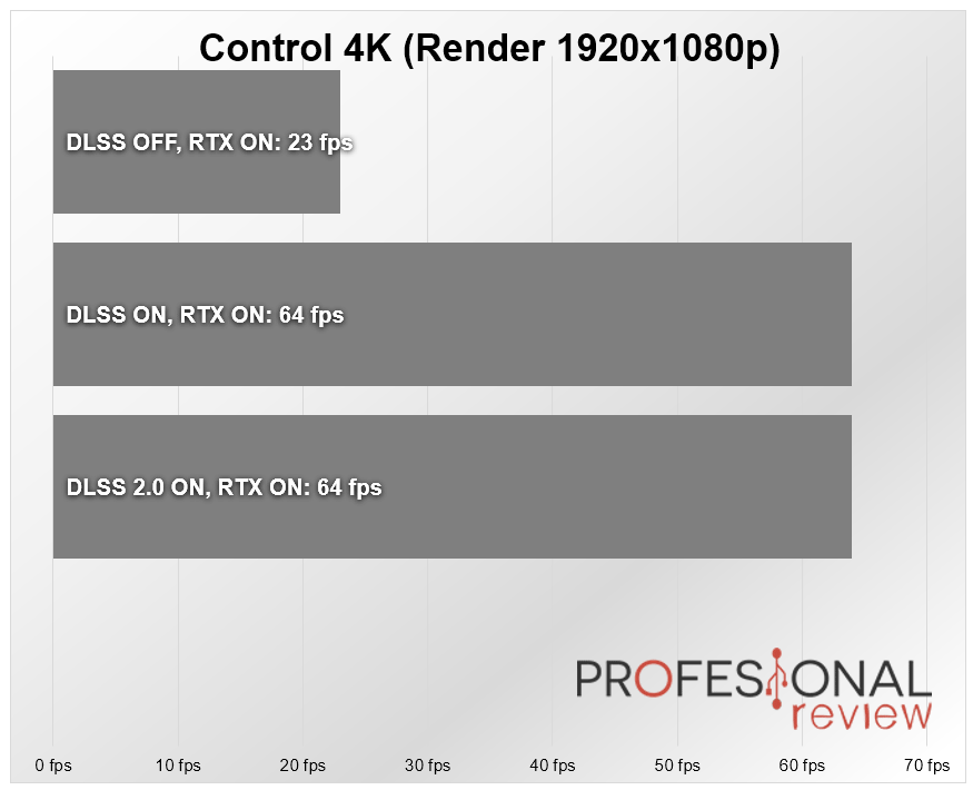 Nvidia DLSS 2.0 Control