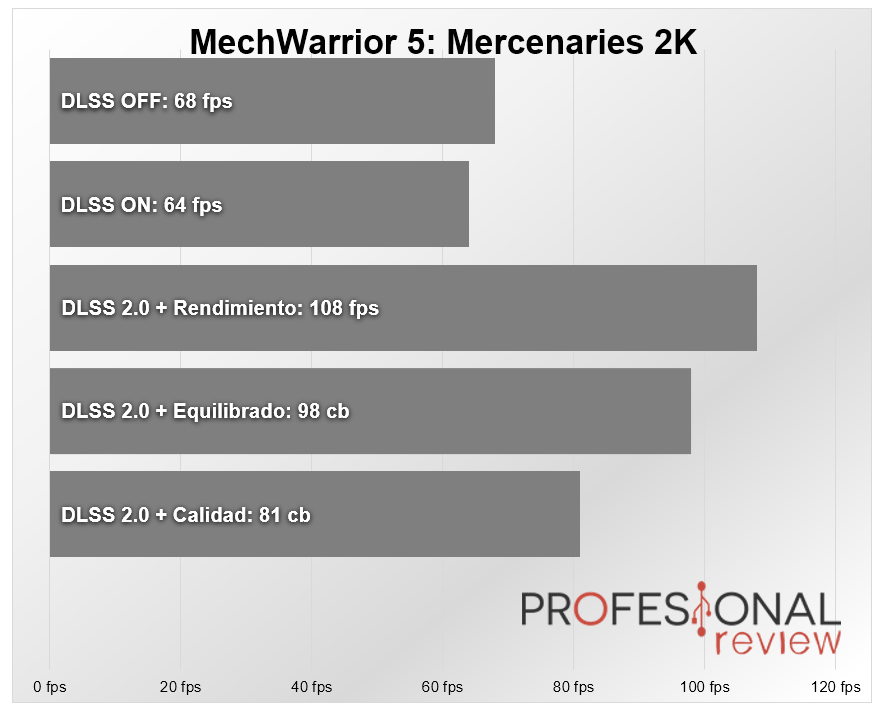 Nvidia DLSS 2.0 MechWarrior 5
