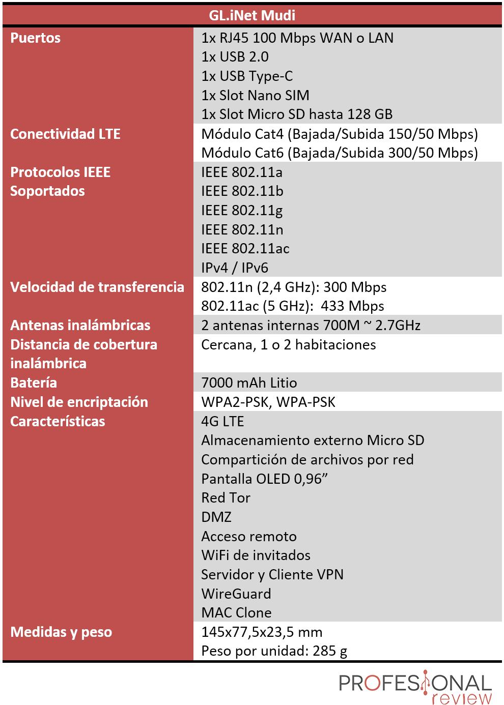 GL.iNet Mudi Características