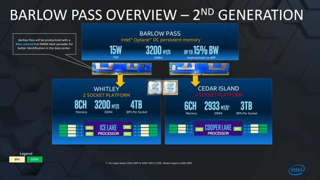 Photo of Intel 'Barlow Pass' soportarían hasta 3200MT/s DDR4