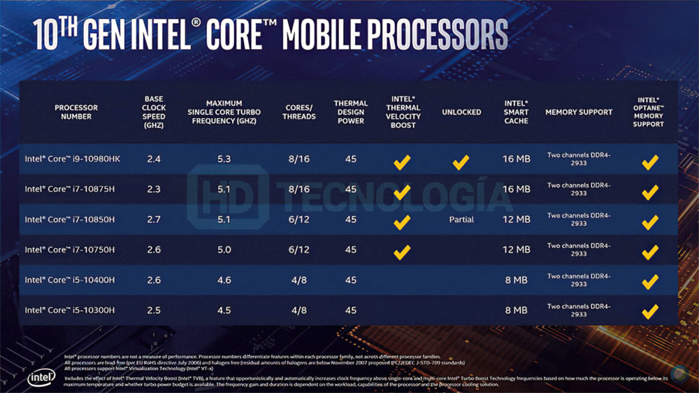 Intel Comet Lake-H especificaciones