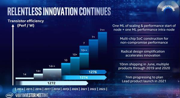 Intel hoja de ruta 10 nm