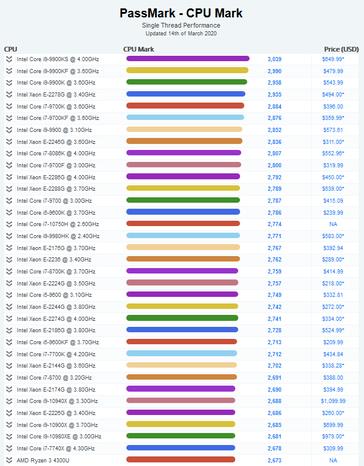 Passmark AMD desparece