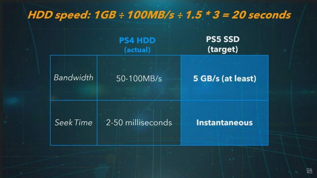 PS5 vs PC