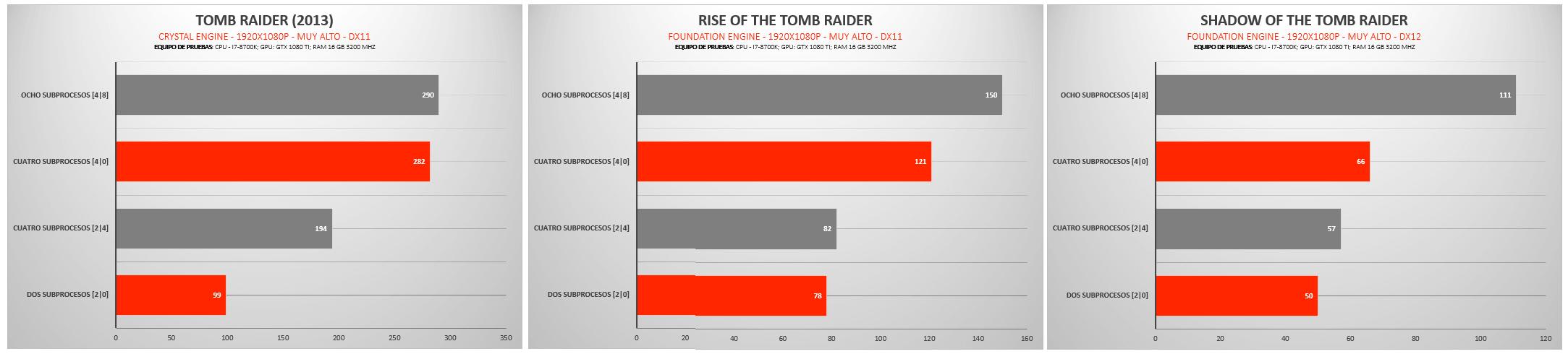 Pruebas Tomb Raider