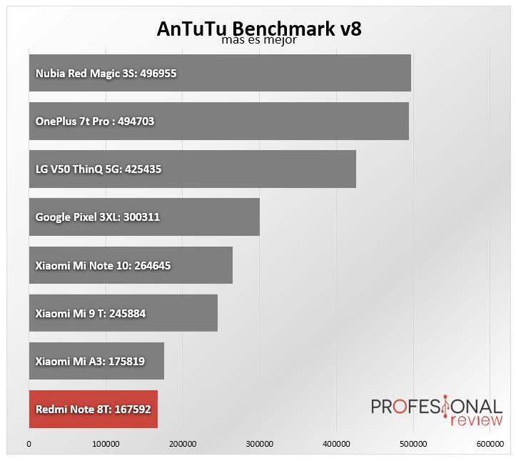 Redmi Note 8T Benchmark