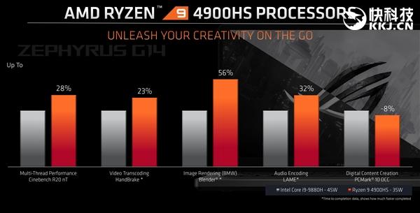 Ryzen 9 vs Intel