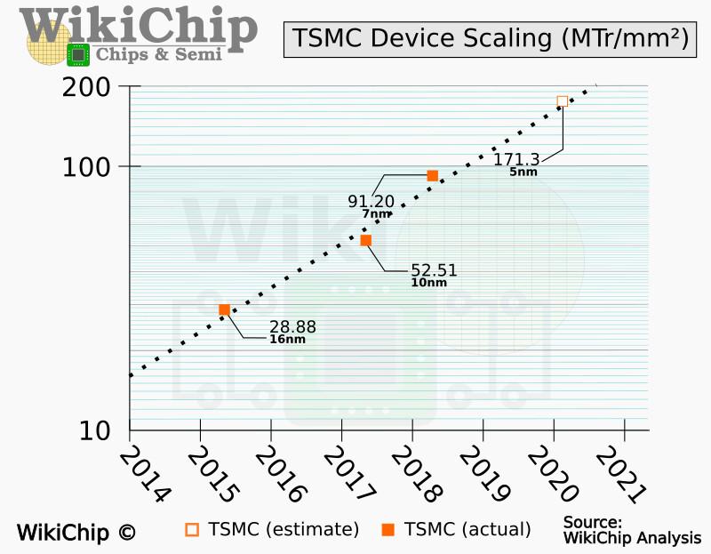 TSMC 5nm N5P