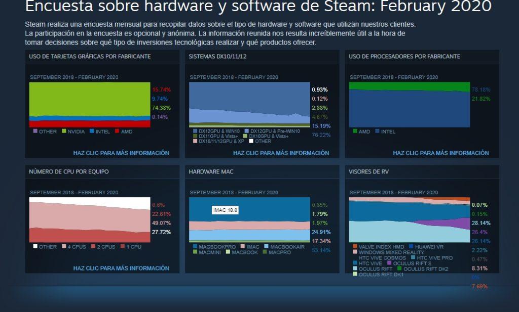 encuesta Steam