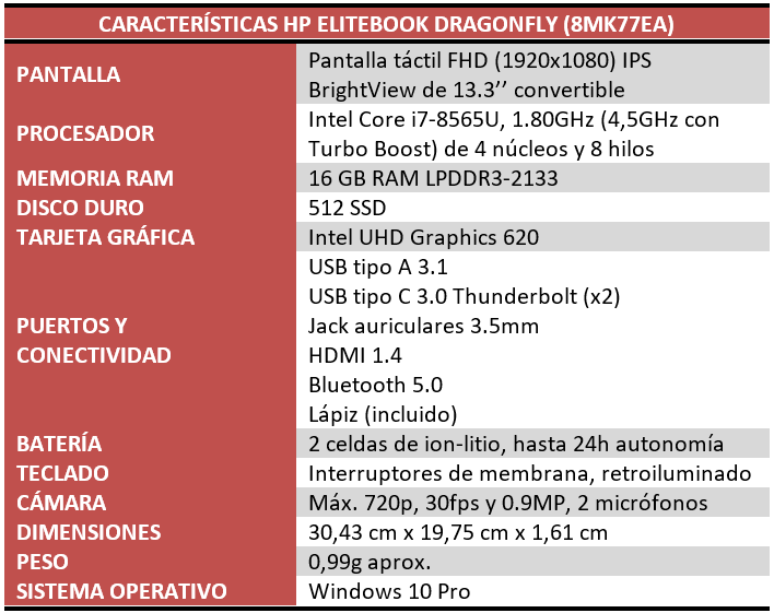 HP Elitebook Dragonfly