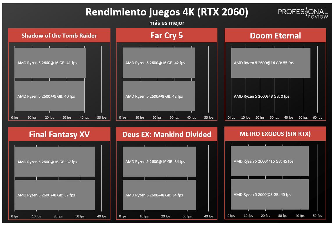 Memoria RAM 8 GB vs 16 GB Juegos