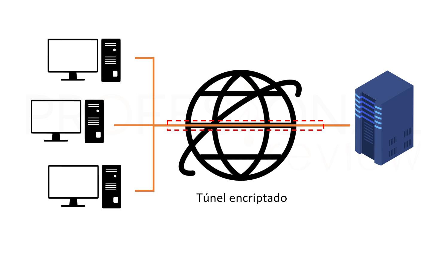 VPN vs Proxy vs Tor