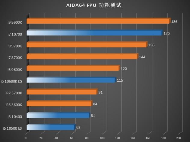 AIDA64 Intel 10ª generación