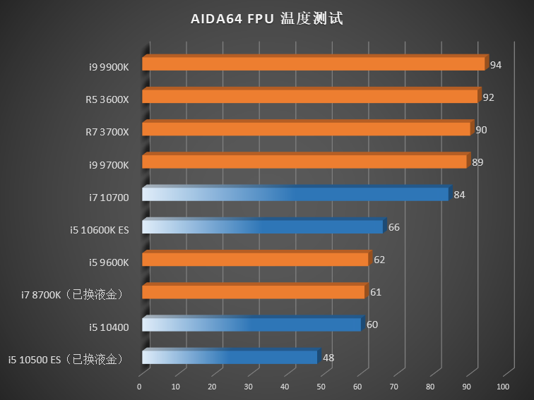 AIDA64 temperatura