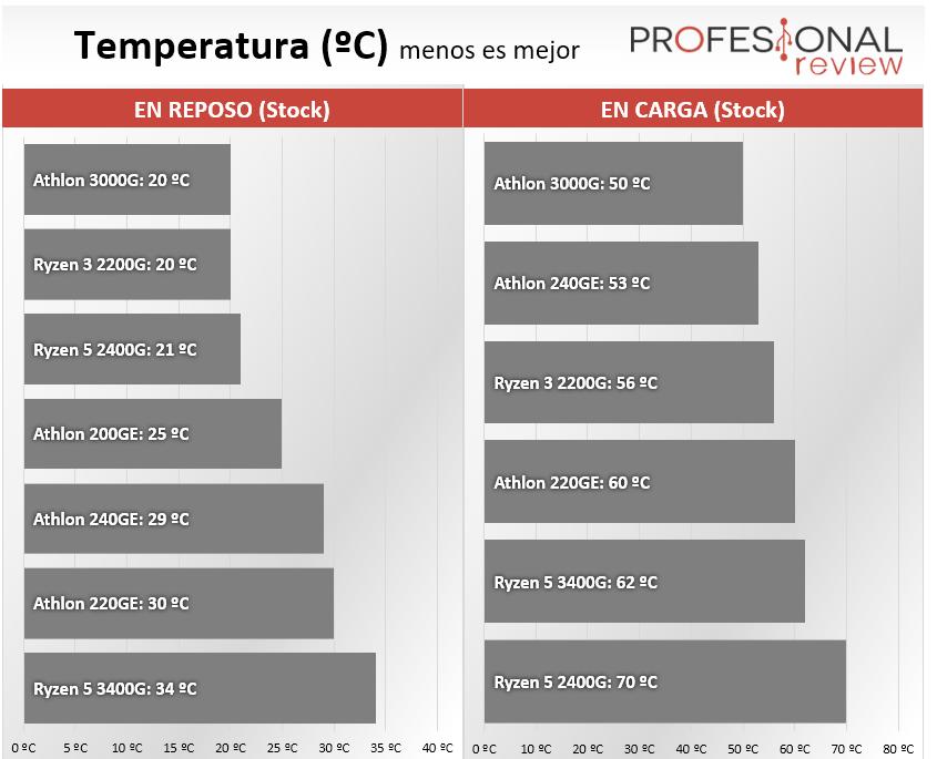AMD Athlon vs AMD Ryzen Temperatura