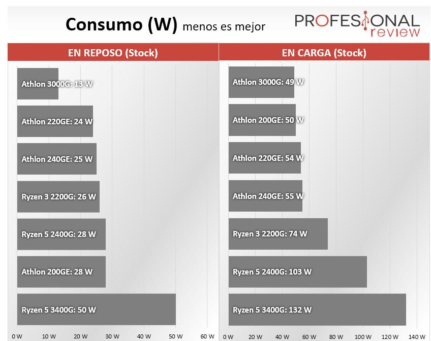 AMD Athlon vs AMD Ryzen Consumo