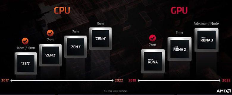 Photo of AMD RDNA 2, Se revela el tamaño de los troqueles de Navi 21, 22 y 23