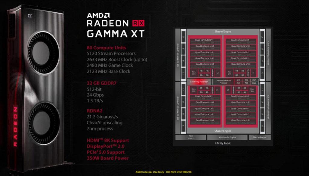 AMD Radeon RX Gamma XT