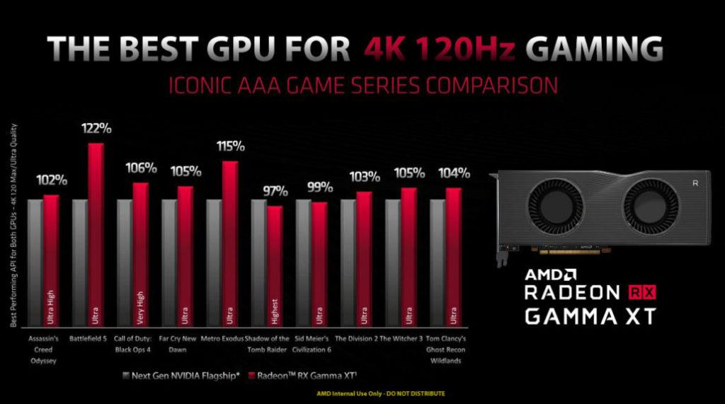 AMD Radeon RX Gamma XT benchmark