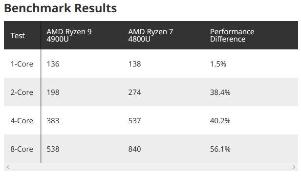 AMD Ryzen 9 4900U Ryzen 7 4800U