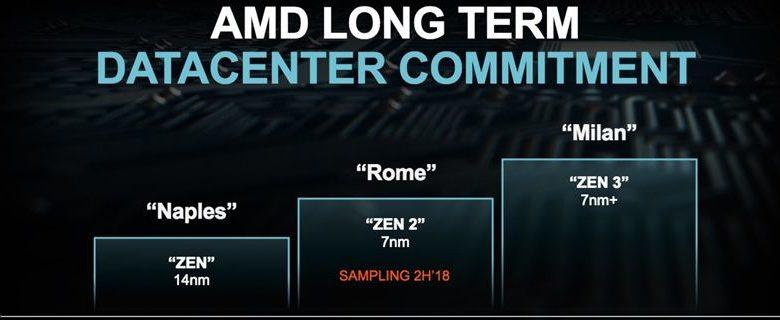 Photo of AMD Zen 3 tendría mejoras de IPC y mayores velocidades de reloj