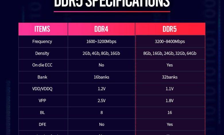 Photo of DDR5 tendra velocidades máxima de memoria de 8400 MHz