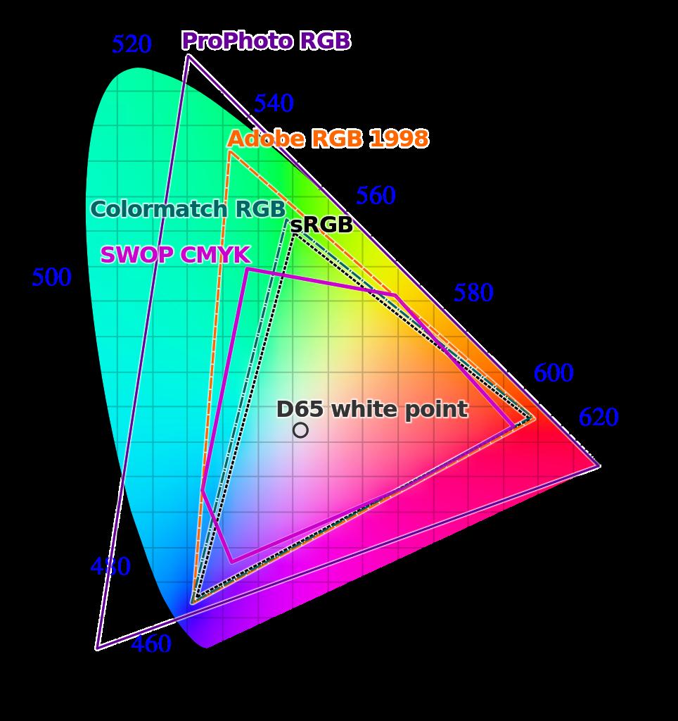 Gama de colores 4K