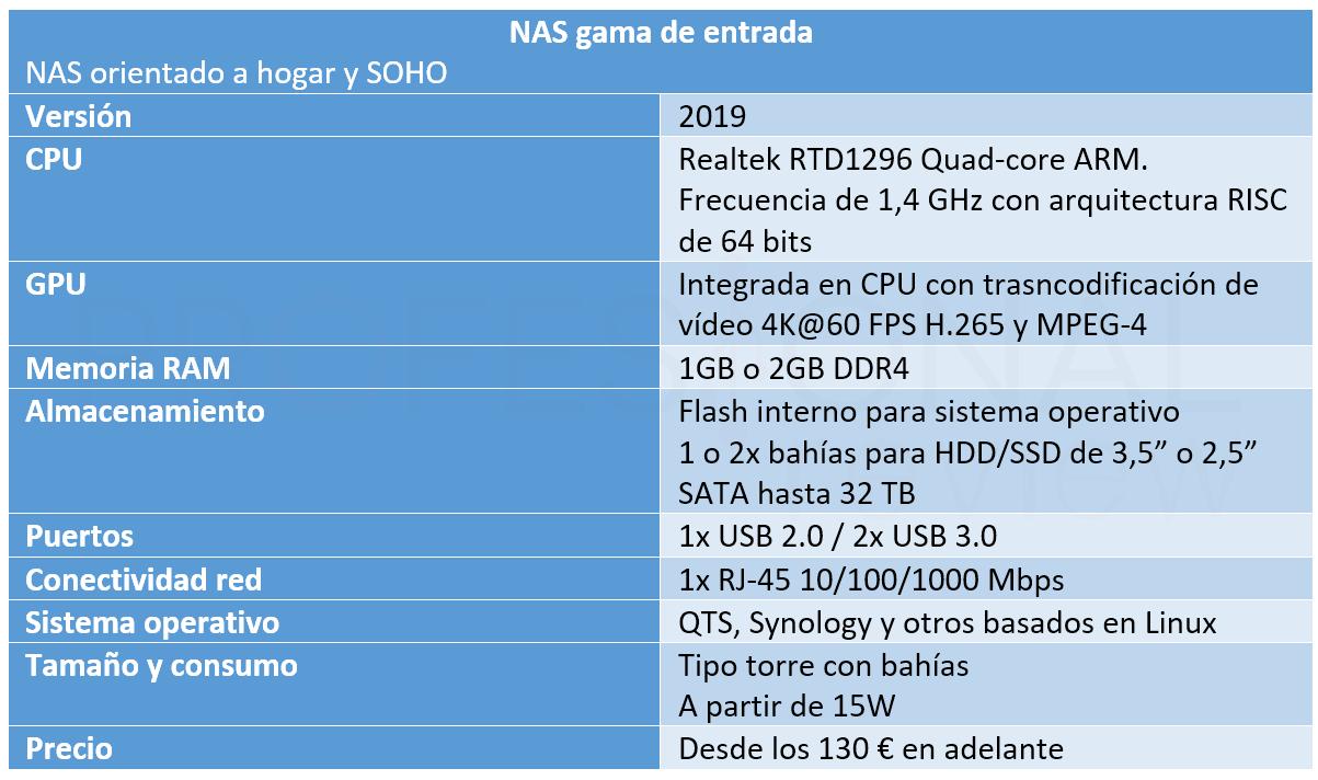 NAS vs Raspberry Pi