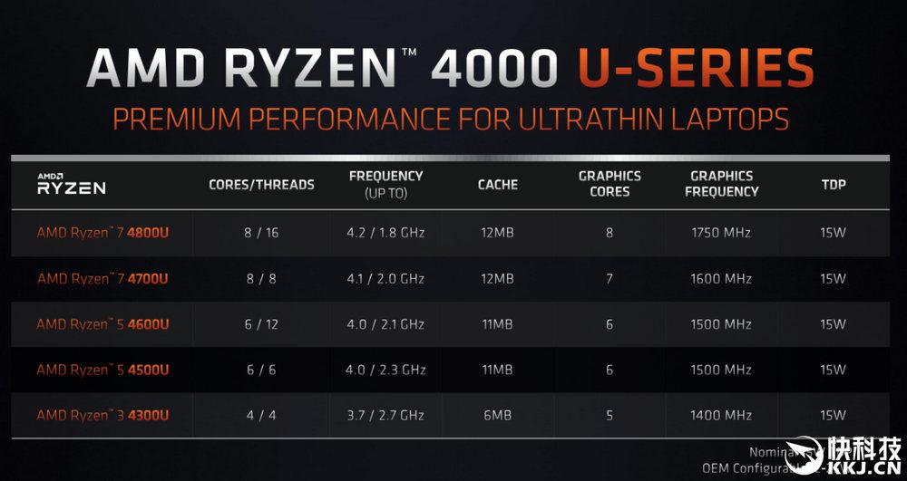 Ryzen 7 4700U