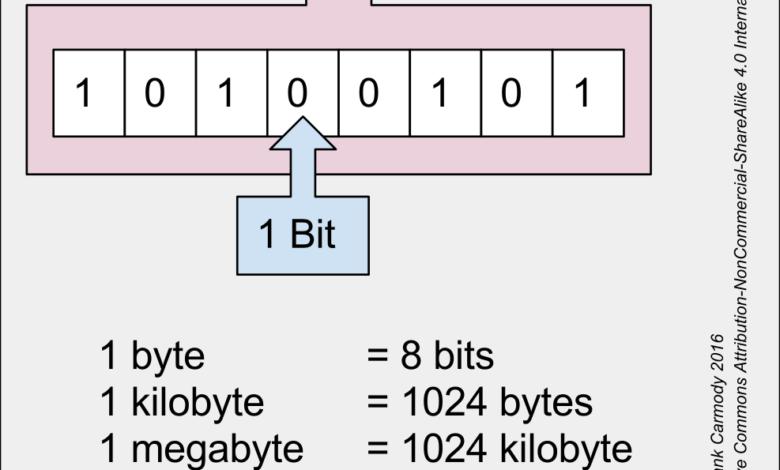 Photo of Diferencias entre Megabit, Megabyte, Gigabyte y TeraByte