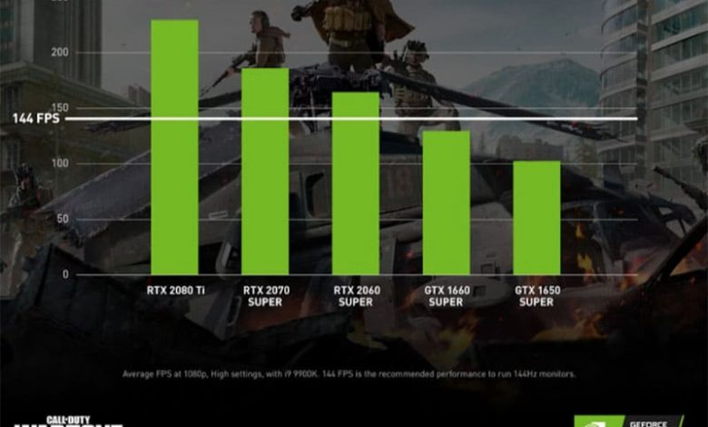 Photo of Call of Duty: Warzone, hasta 240 FPS con GeForce RTX 2070 SUPER