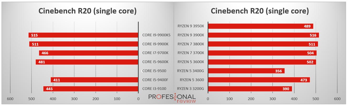 Procesadores Intel Core vs AMD Ryzen