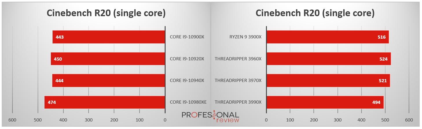 Procesadores Intel Core X vs AMD Threadripper