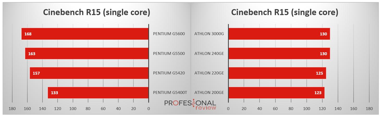 Procesadores Pentium vs Athlon
