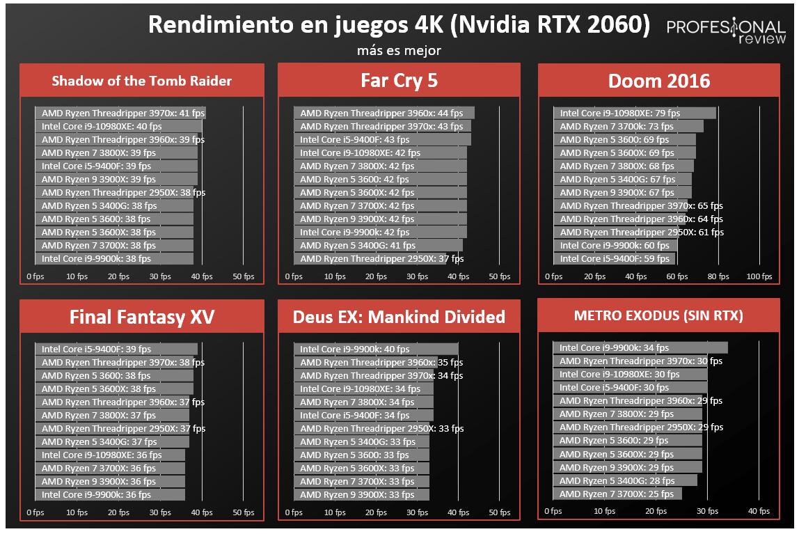 Procesadores Intel vs AMD FPS