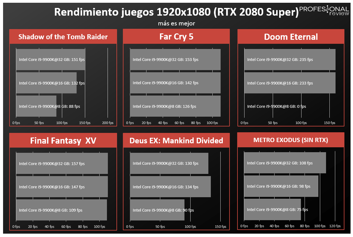 Memoria RAM 16 GB vs 32 GB FPS