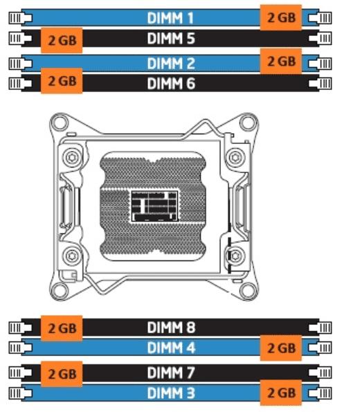 Memoria RAM 16 GB vs 32 GB