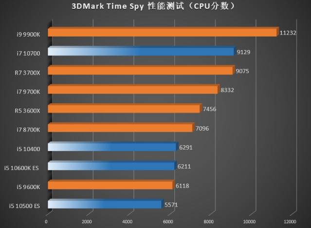 prueba Intel Time Spy Comet Lake-S