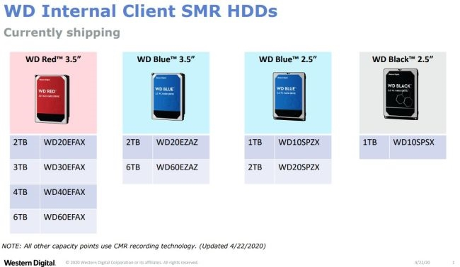 Photo of Western Digital: SMR da problemas en modelos de 2 a 6TB