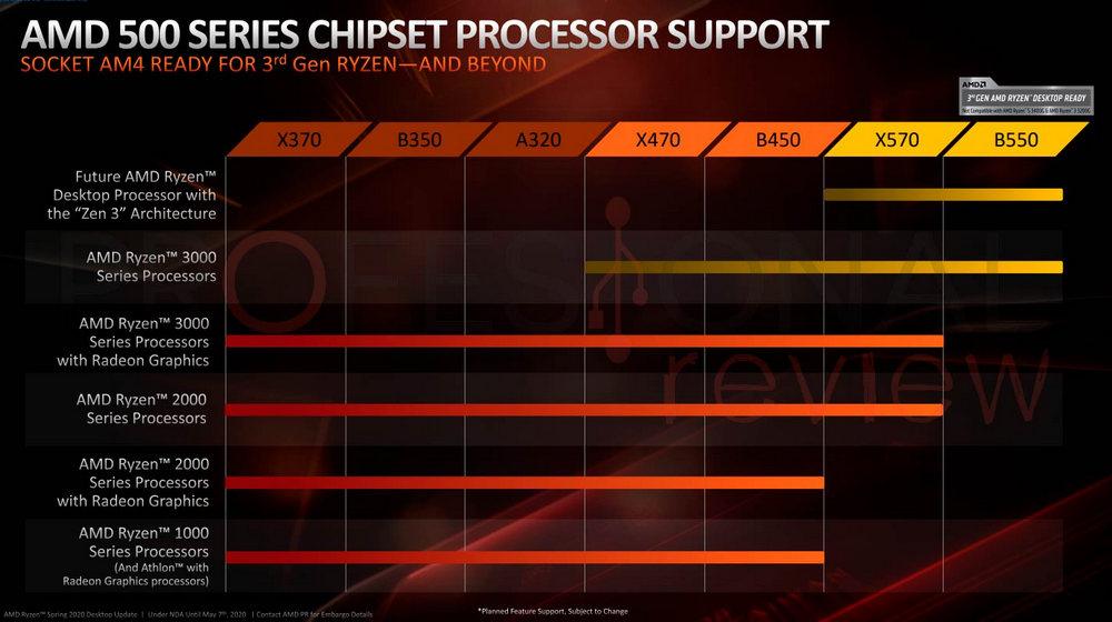AMD Ryzen 4000 sólo será compatible con B550 y X570