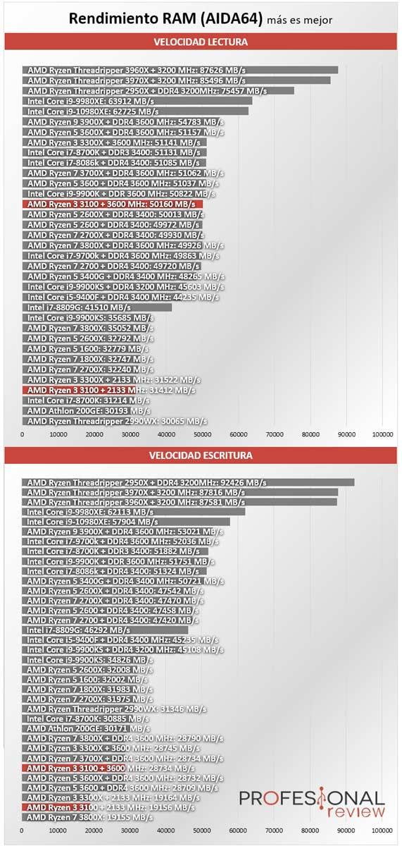 AMD Ryzen 3 3100 Benchmark